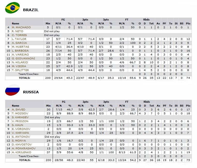usa vs spain box score ncaa over under